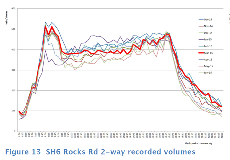 monthly hourly traffic volumes rocks rd